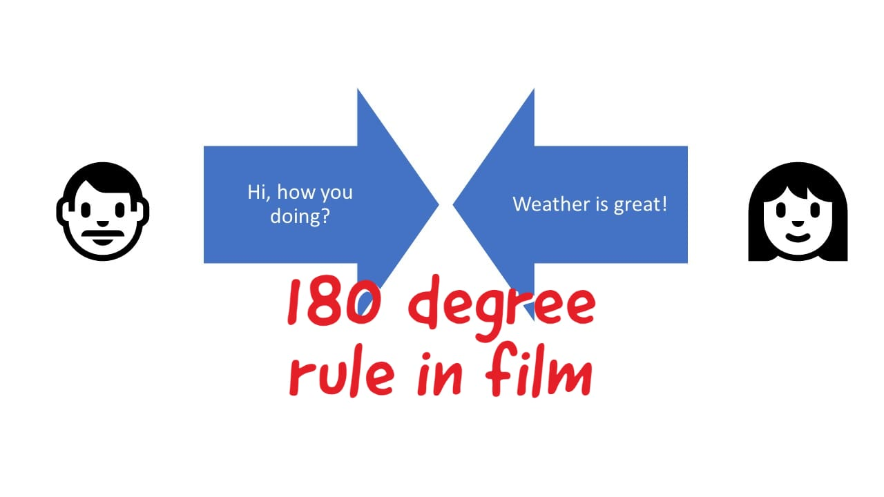 What is the 180 Degree Rule in Cinematography?